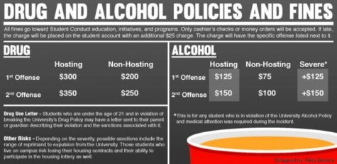 Drug, Alcohol Policies and Fines