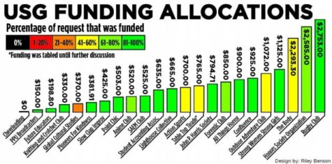 USG allocates funding to clubs