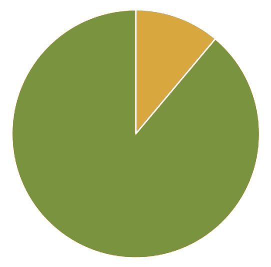 Only 12.5% (in yellow) of Point Park students have signed up for the PointALERT system.