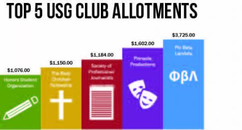 USG distributes funding to clubs