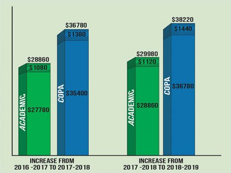 Tuition for 2018-2019 school year to increase 3.9 percent