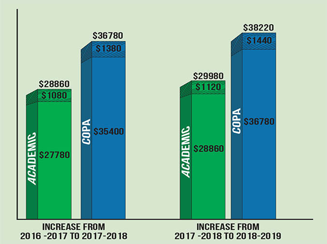 Tuition+for+2018-2019+school+year+to+increase+3.9+percent